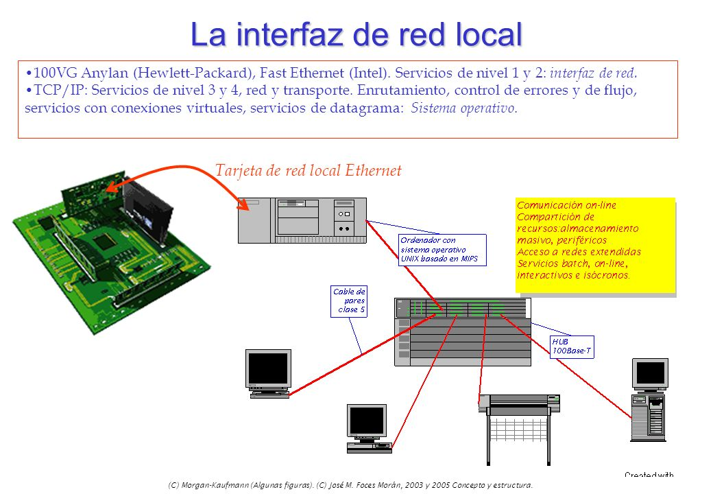 La interfaz de red local