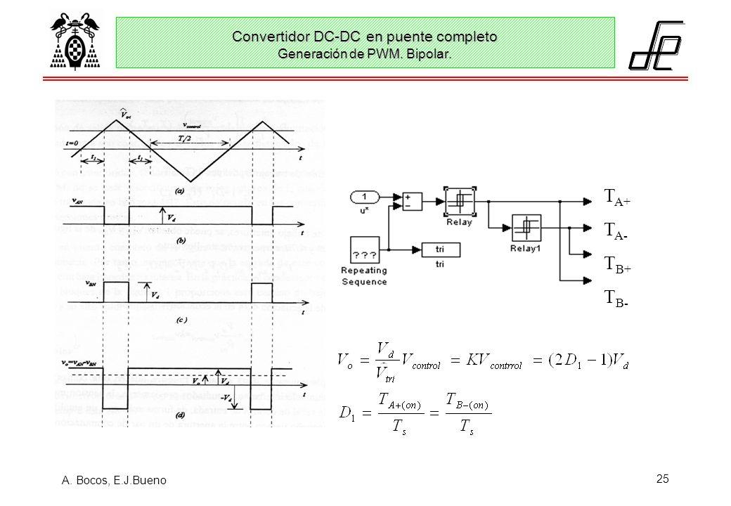 Convertidor DC-DC en puente completo Generación de PWM. Bipolar.