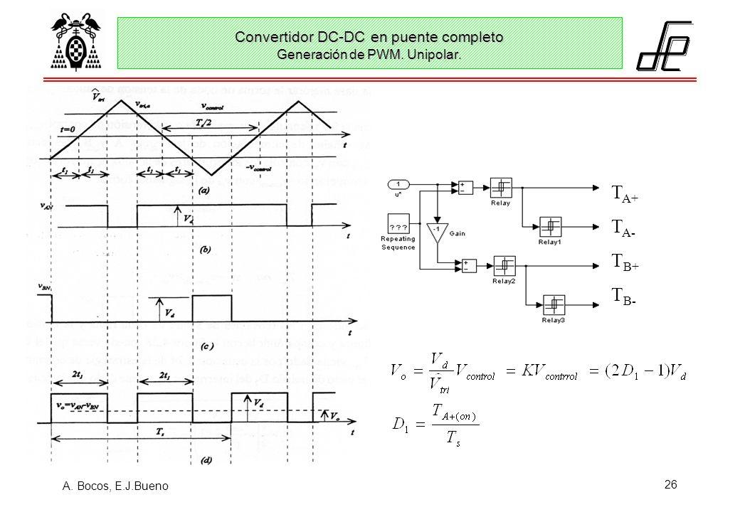 Convertidor DC-DC en puente completo Generación de PWM. Unipolar.