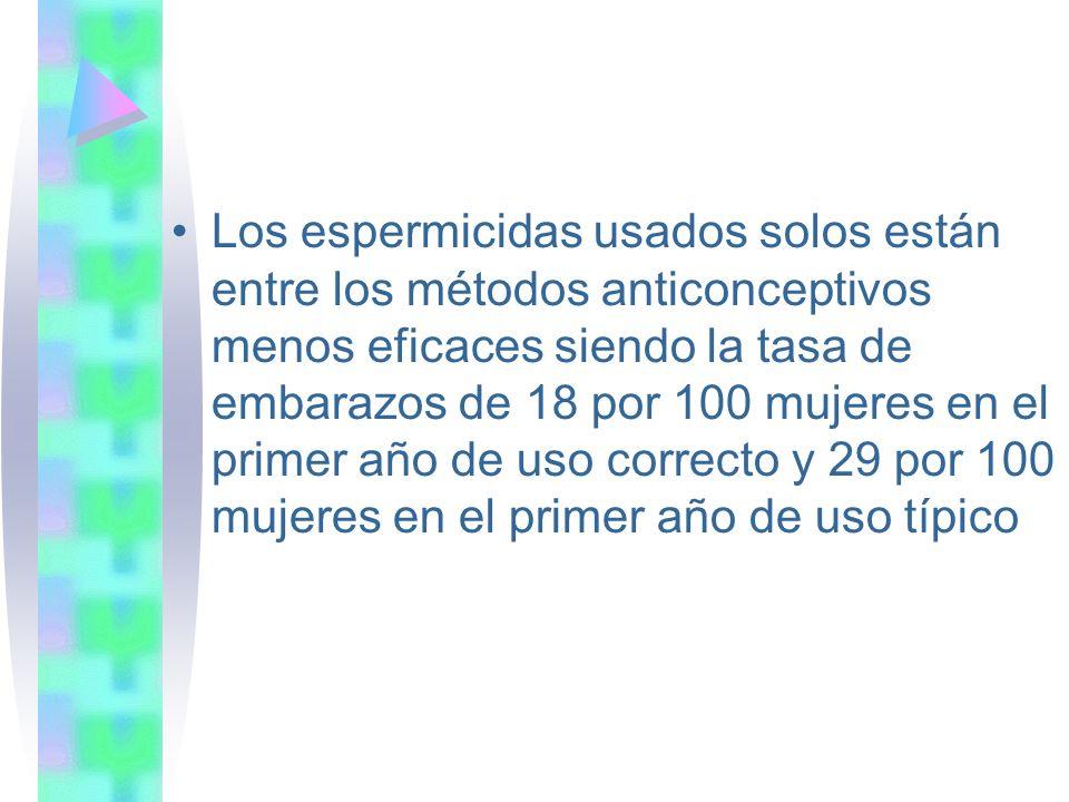 Los espermicidas usados solos están entre los métodos anticonceptivos menos eficaces siendo la tasa de embarazos de 18 por 100 mujeres en el primer año de uso correcto y 29 por 100 mujeres en el primer año de uso típico