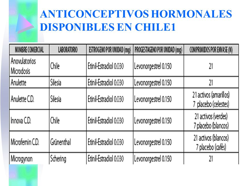ANTICONCEPTIVOS HORMONALES DISPONIBLES EN CHILE1