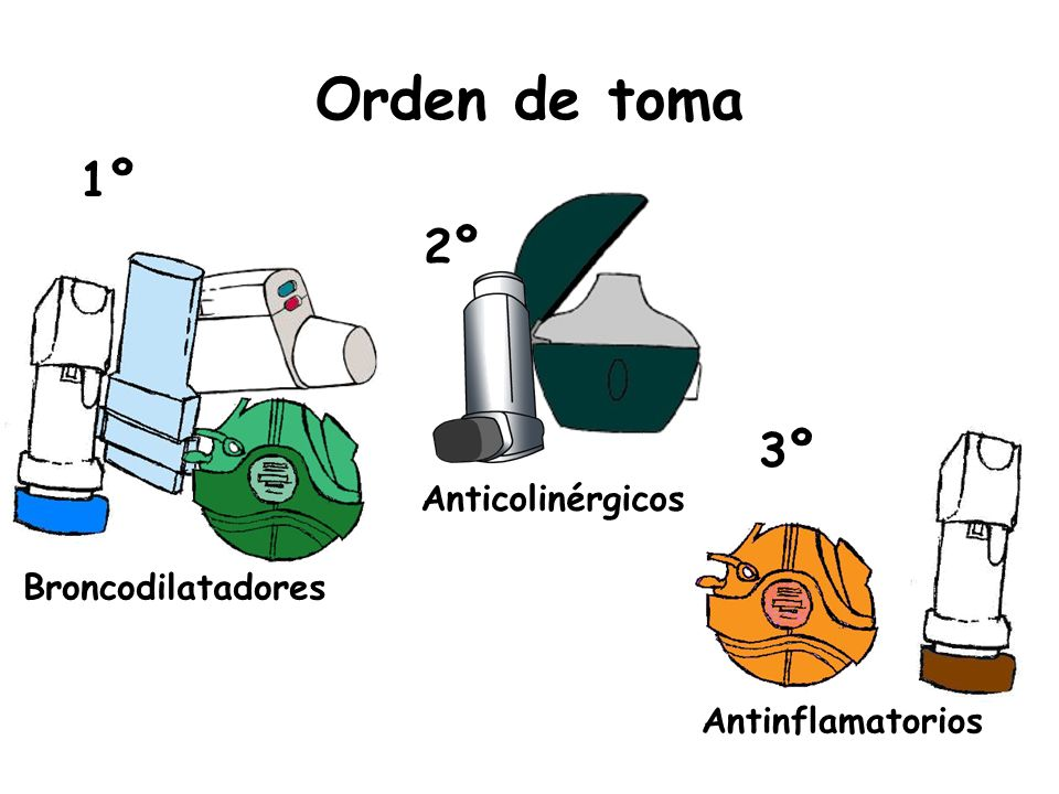 Orden de toma 1º 2º 3º Anticolinérgicos Broncodilatadores