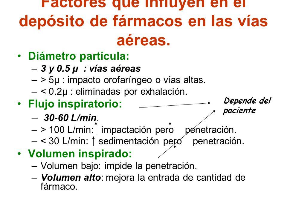 Factores que influyen en el depósito de fármacos en las vías aéreas.