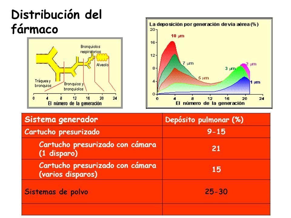 Distribución del fármaco