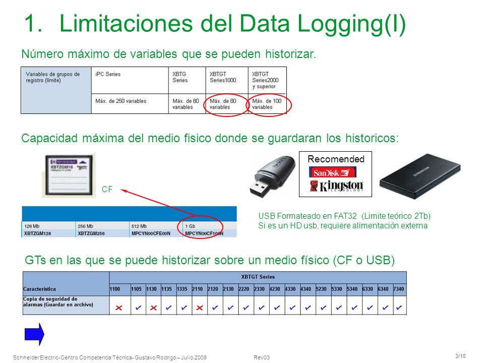 Limitaciones del Data Logging(I)