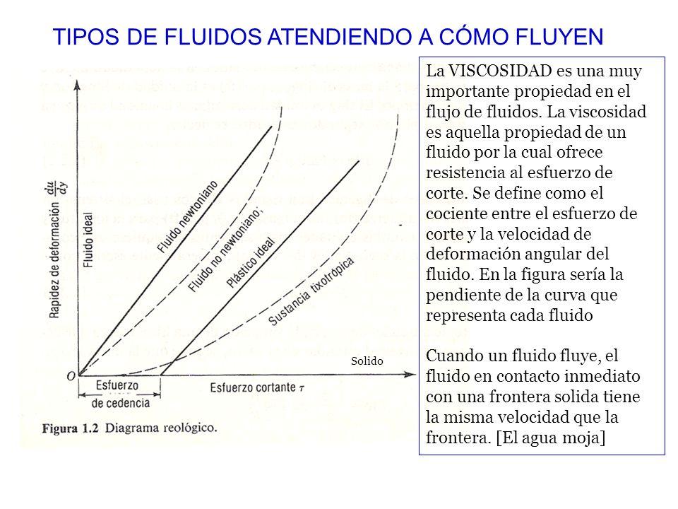 TIPOS DE FLUIDOS ATENDIENDO A CÓMO FLUYEN