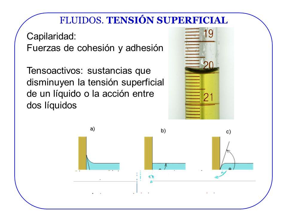 FLUIDOS. TENSIÓN SUPERFICIAL