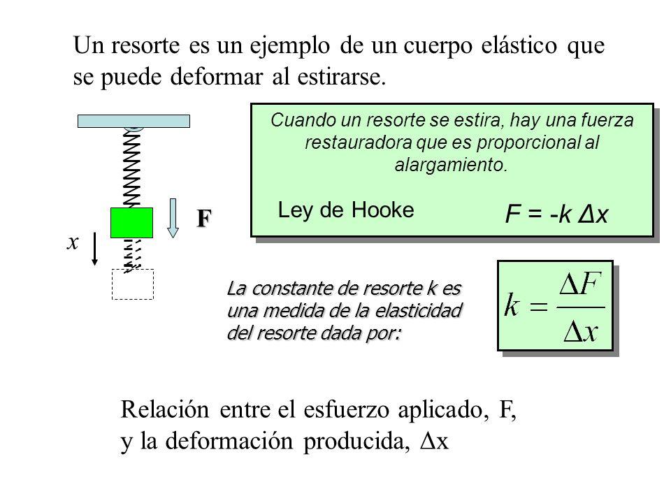 Relación entre el esfuerzo aplicado, F, y la deformación producida, Δx