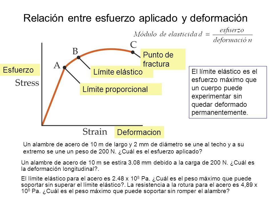 Relación entre esfuerzo aplicado y deformación