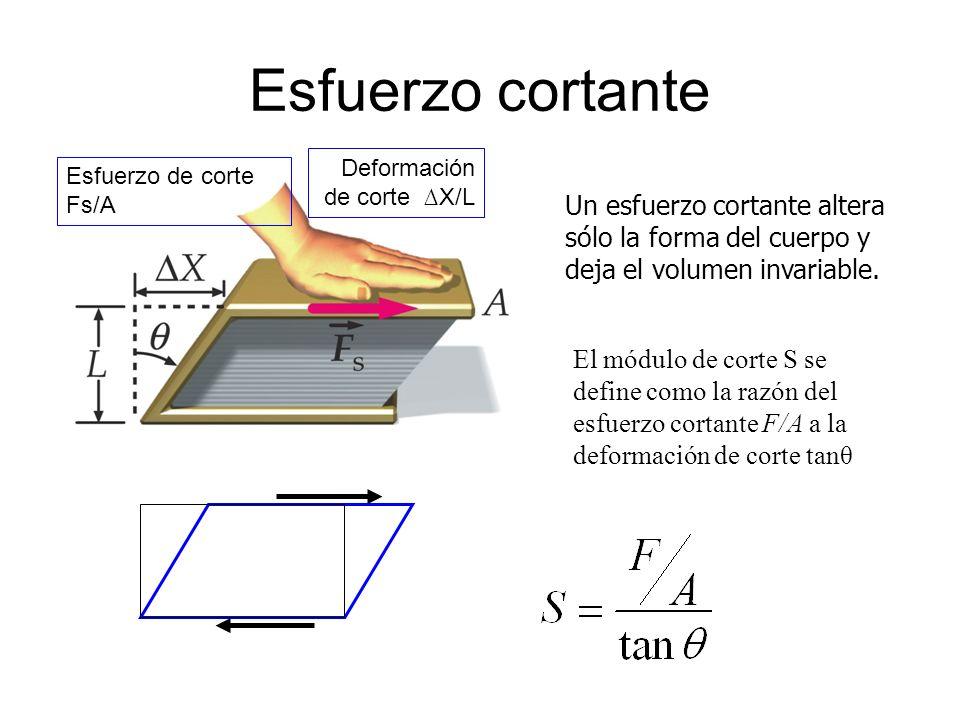 Esfuerzo cortante Esfuerzo de corte Fs/A. Deformación de corte ∆X/L.