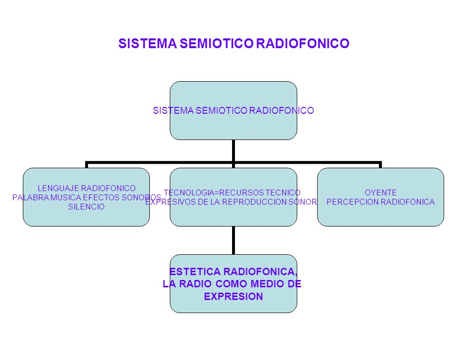 SISTEMA SEMIOTICO RADIOFONICO
