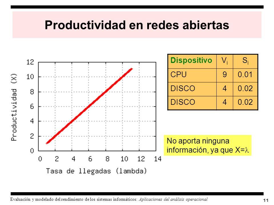 Productividad en redes abiertas