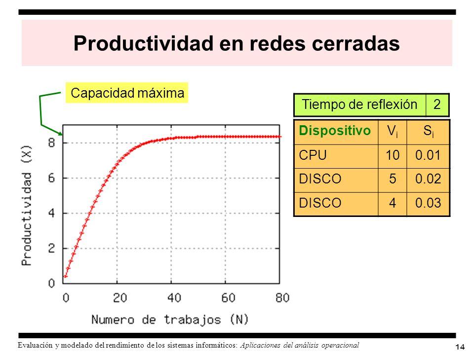 Productividad en redes cerradas