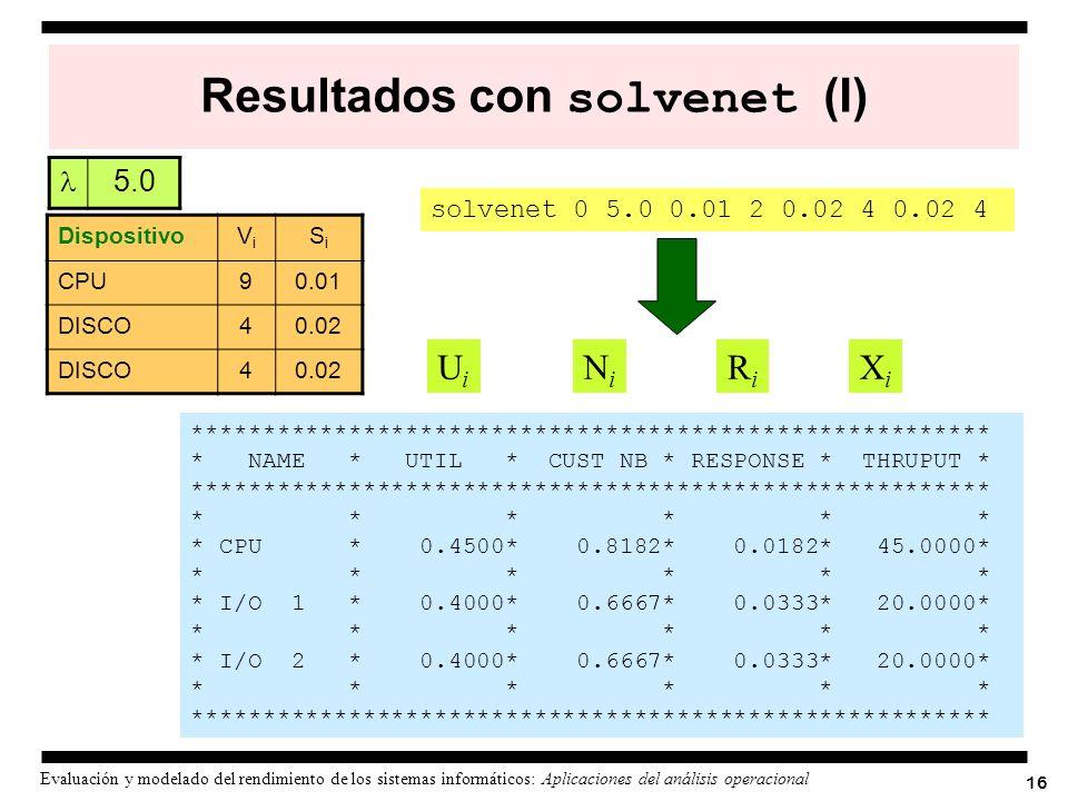 Resultados con solvenet (I)