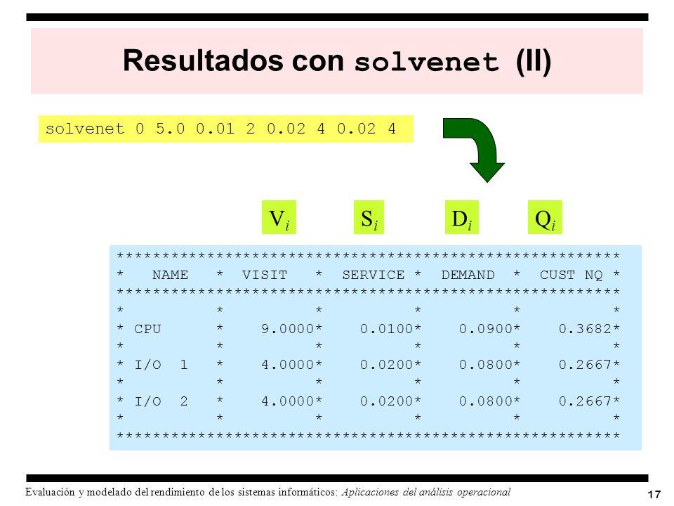 Resultados con solvenet (II)