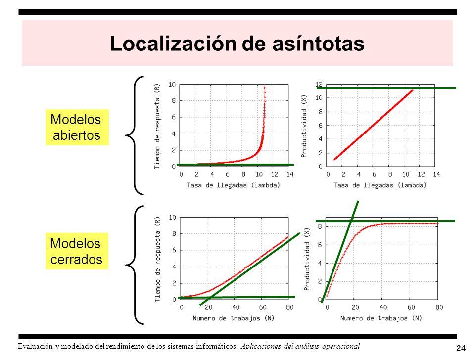 Localización de asíntotas