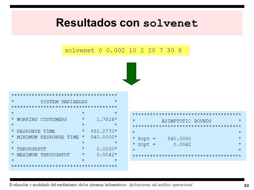 Resultados con solvenet