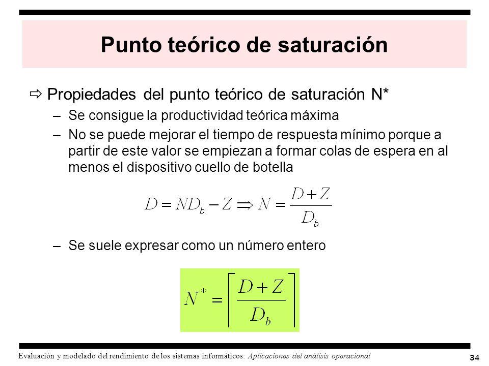Punto teórico de saturación