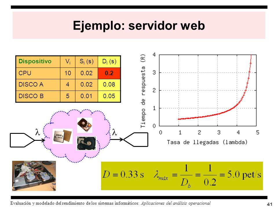 Ejemplo: servidor web l Dispositivo Vi Si (s) Di (s) CPU 10 0.02 0.2