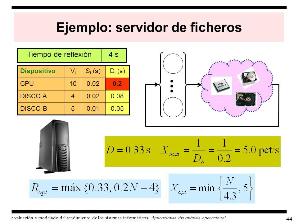 Ejemplo: servidor de ficheros