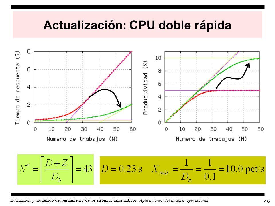 Actualización: CPU doble rápida