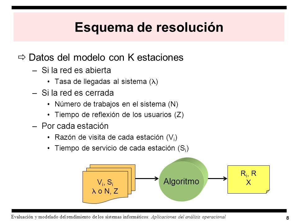 Esquema de resolución Datos del modelo con K estaciones