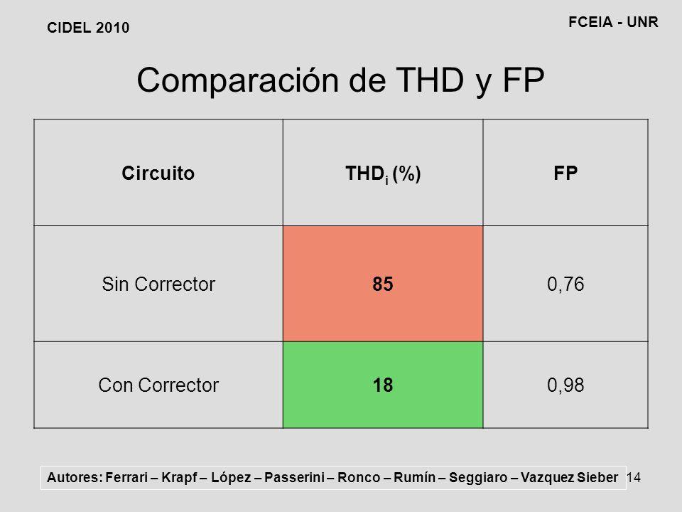 Comparación de THD y FP Circuito THDi (%) FP Sin Corrector 85 0,76