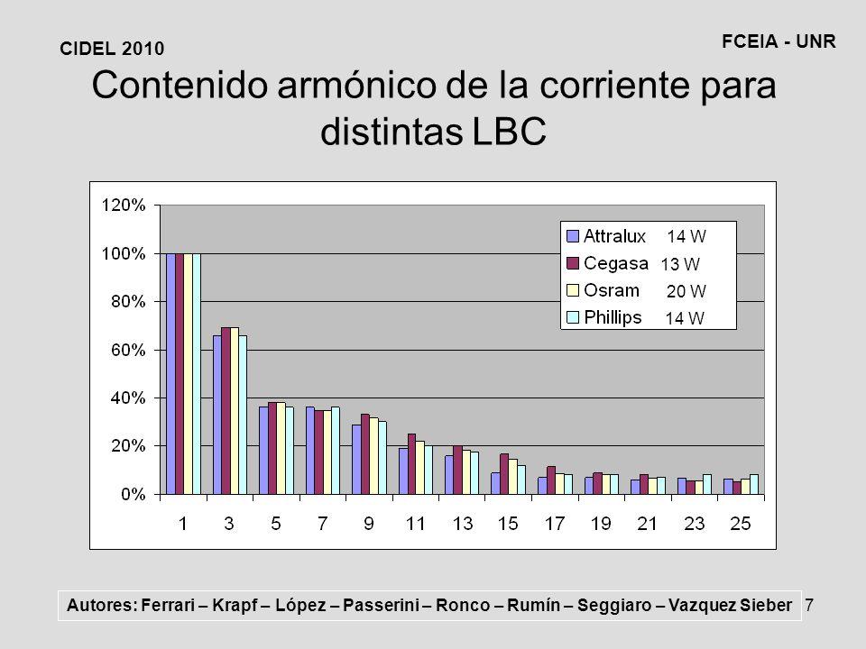 Contenido armónico de la corriente para distintas LBC