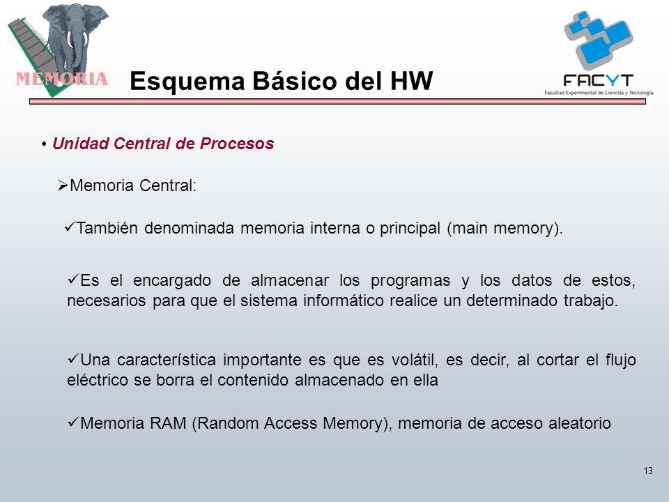 Esquema Básico del HW Unidad Central de Procesos Memoria Central: