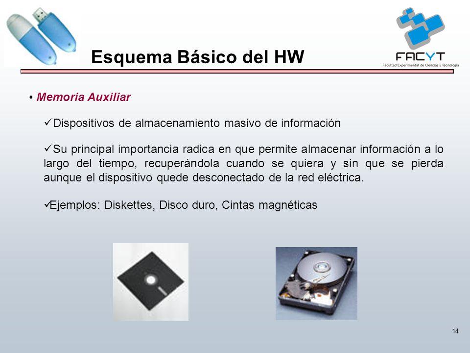 Esquema Básico del HW Memoria Auxiliar