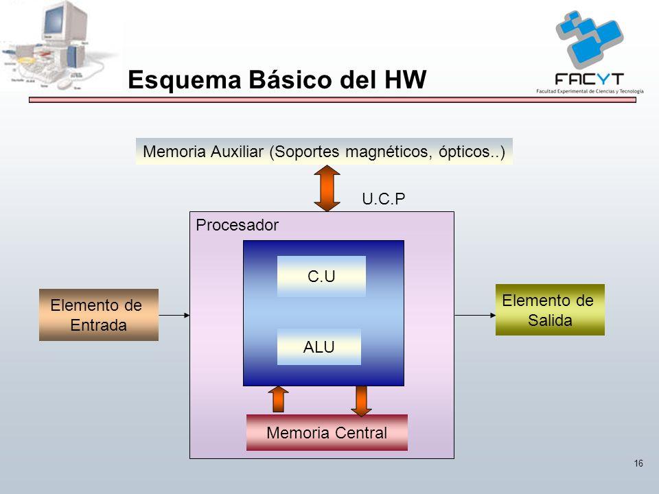 Esquema Básico del HW Memoria Auxiliar (Soportes magnéticos, ópticos..) U.C.P. Procesador. C.U. Elemento de.