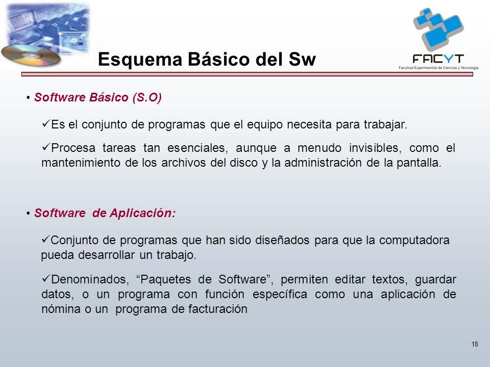 Esquema Básico del Sw Software Básico (S.O)