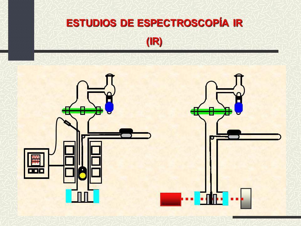 ESTUDIOS DE ESPECTROSCOPÍA IR