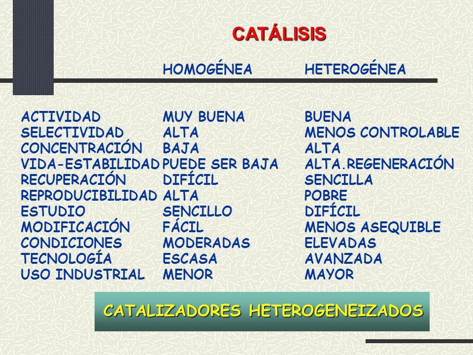 CATÁLISIS CATALIZADORES HETEROGENEIZADOS HOMOGÉNEA HETEROGÉNEA