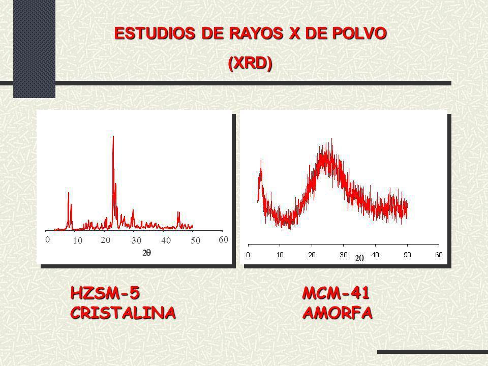 ESTUDIOS DE RAYOS X DE POLVO
