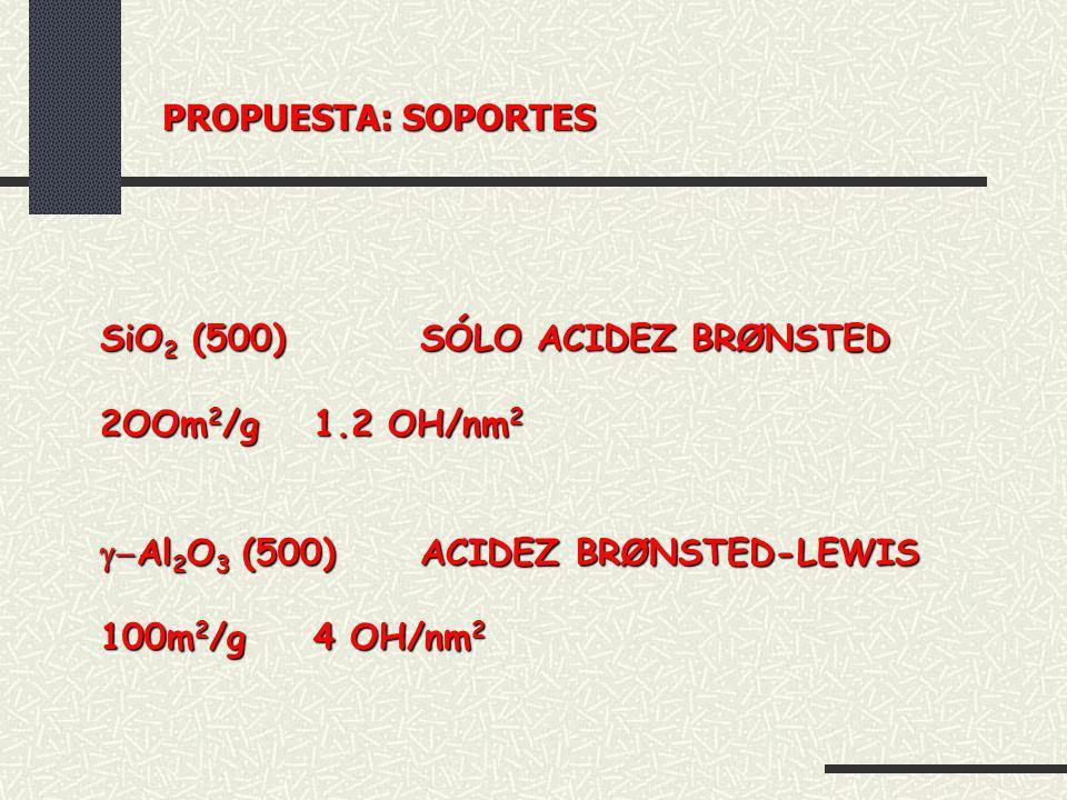PROPUESTA: SOPORTES SiO2 (500) SÓLO ACIDEZ BRØNSTED. 2OOm2/g 1.2 OH/nm2. g-Al2O3 (500) ACIDEZ BRØNSTED-LEWIS.