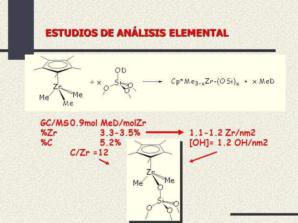ESTUDIOS DE ANÁLISIS ELEMENTAL