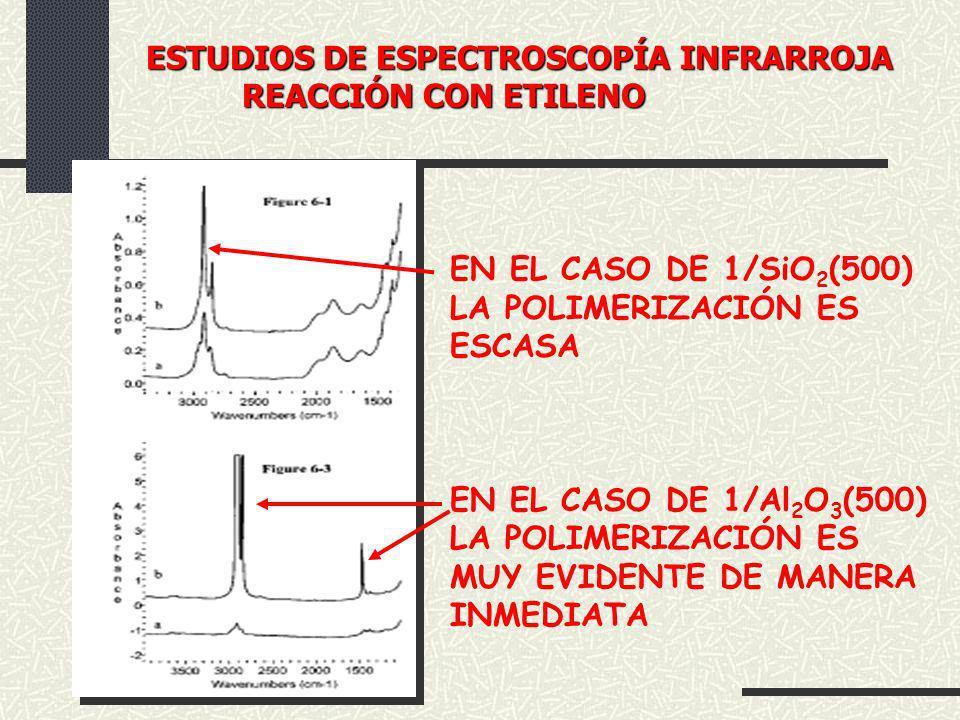 ESTUDIOS DE ESPECTROSCOPÍA INFRARROJA