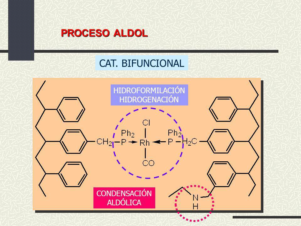 PROCESO ALDOL CAT. BIFUNCIONAL HIDROFORMILACIÓN HIDROGENACIÓN