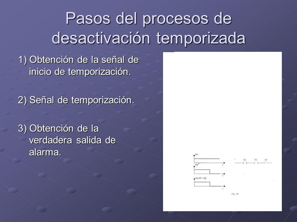 Pasos del procesos de desactivación temporizada