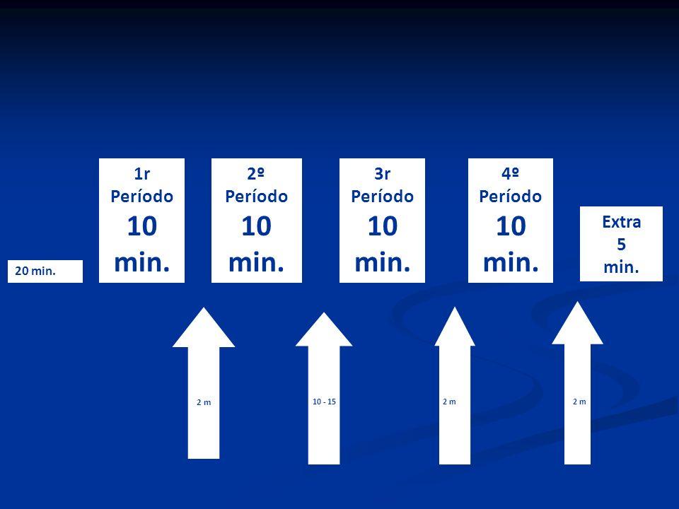 10 min. 10 min. 10 min. 10 min. 1r Período 2º Período 3r Período