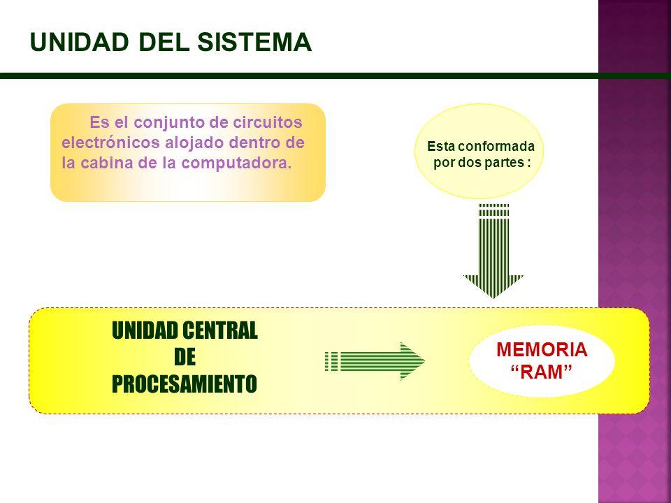 UNIDAD DEL SISTEMA UNIDAD CENTRAL DE PROCESAMIENTO MEMORIA RAM