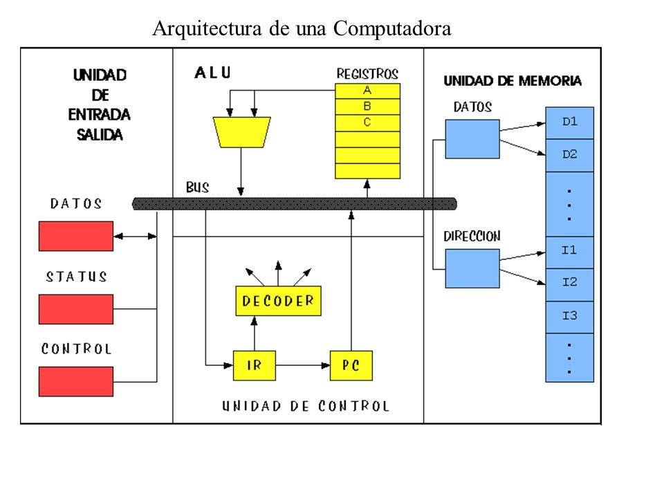 Arquitectura de una Computadora