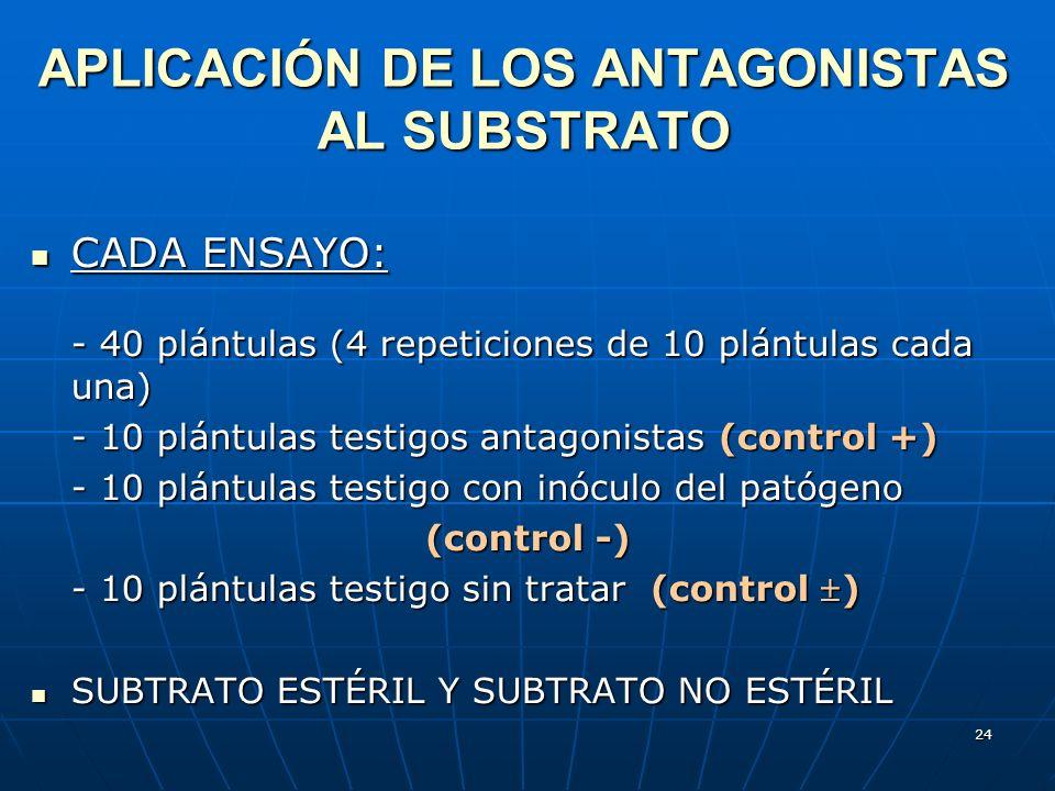 APLICACIÓN DE LOS ANTAGONISTAS AL SUBSTRATO