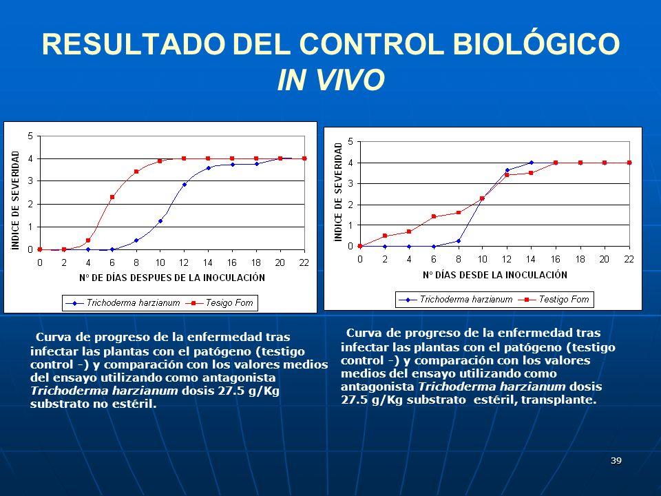 RESULTADO DEL CONTROL BIOLÓGICO IN VIVO