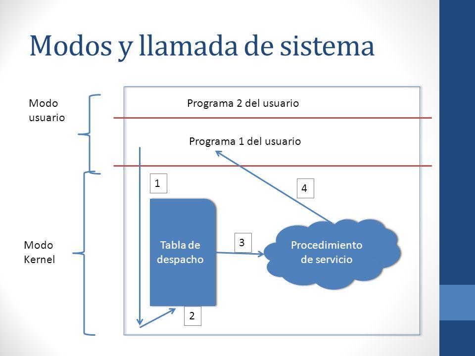Modos y llamada de sistema
