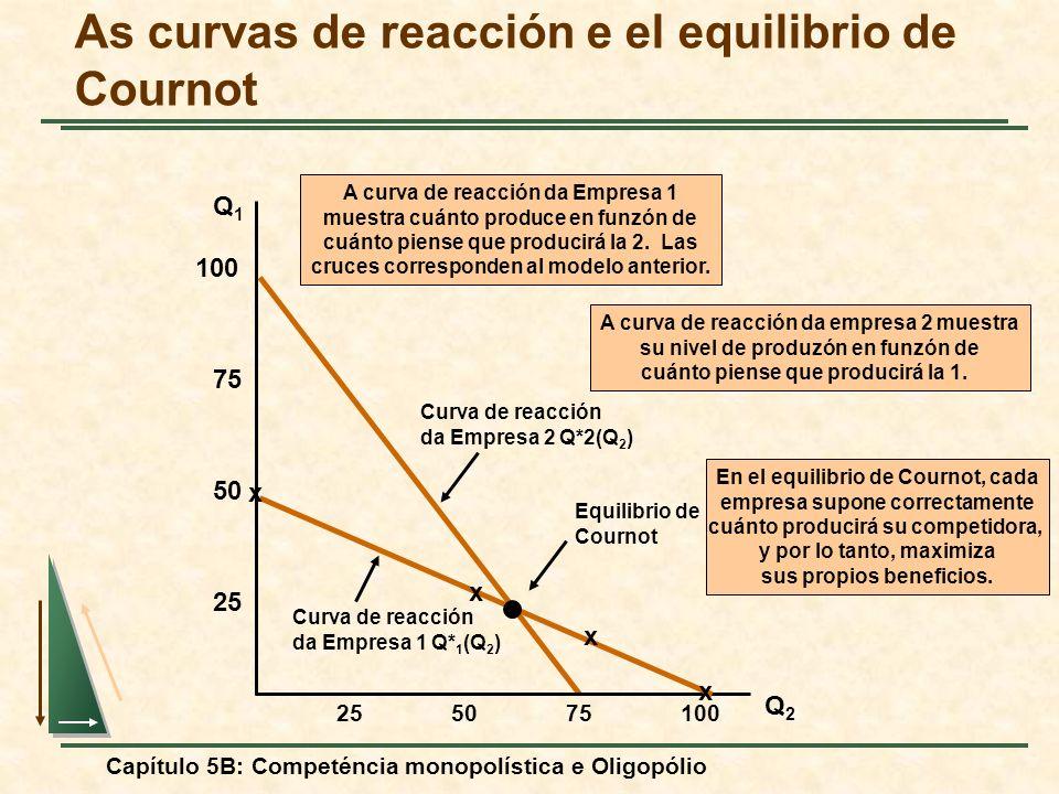 As curvas de reacción e el equilibrio de Cournot