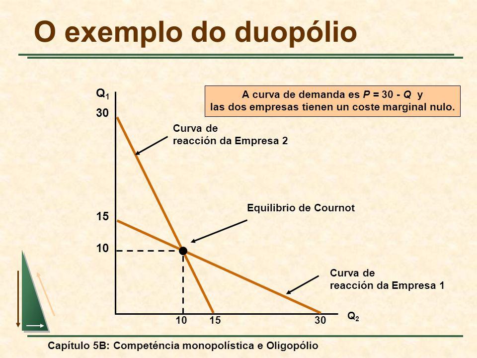 O exemplo do duopólio Q1 30 15 10 A curva de demanda es P = 30 - Q y