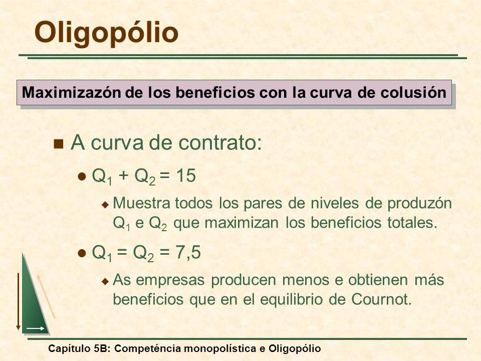 Maximizazón de los beneficios con la curva de colusión