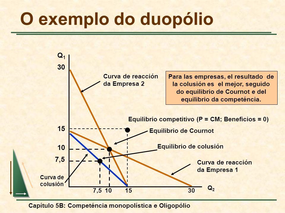 O exemplo do duopólio Q1 30 15 10 7,5 Curva de reacción